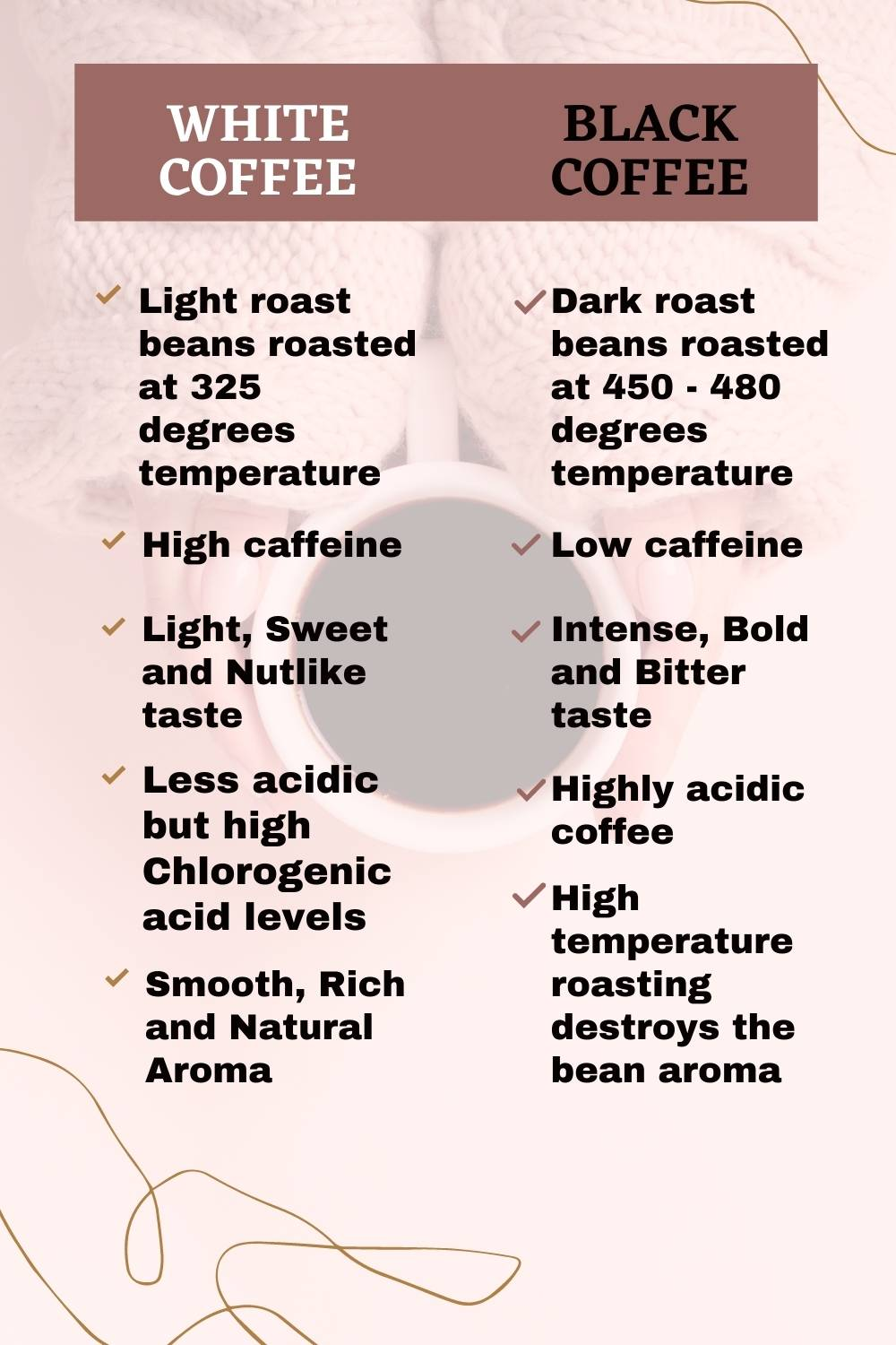 White Coffee vs. Black Coffee